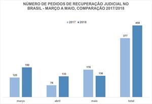 Número de pedidos de recuperação judicial no Brasil em 2018 e 2017
